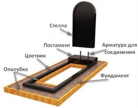 Установка памятника в минске